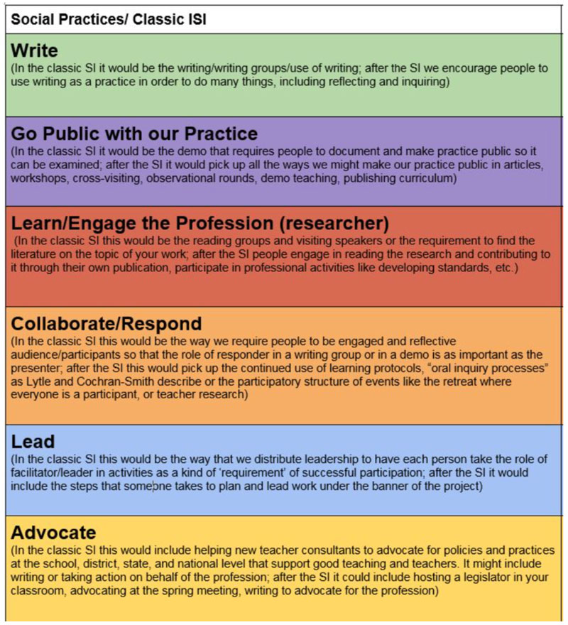 Social Practices Framework